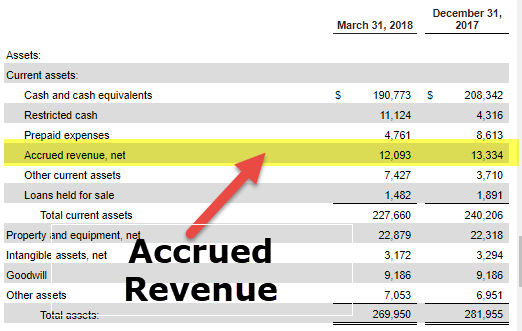 Accrued Revenue