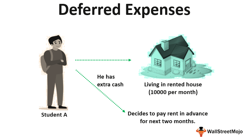 Deferred Expenses