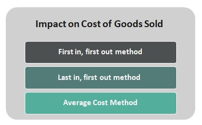 Impact on Cost of Goods Sold