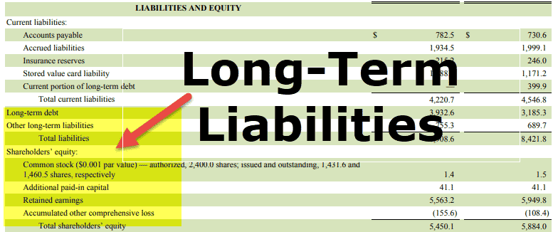 Long-Term Liabilities on Balance Sheet (Examples, List)