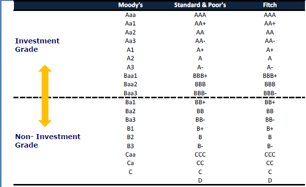Long Term Liabilities Debt - Grades