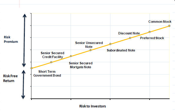 Long Term Liabilities risk profile