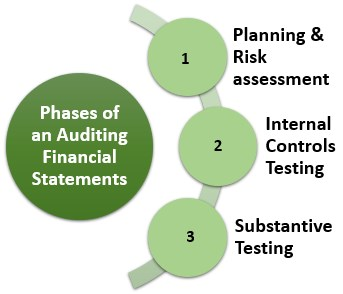 Phases of Auditing Financial Statements