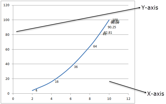 Power function graph