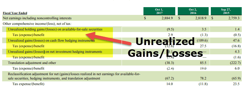 Unrealized Gains Losses