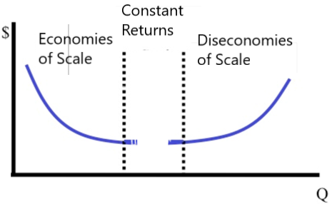 economies and diseconomies of scale essay