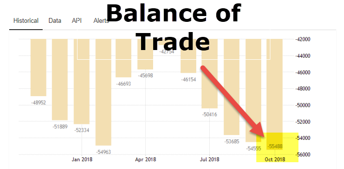 Balance of Trade (Definition, Examples, Formula) | How to