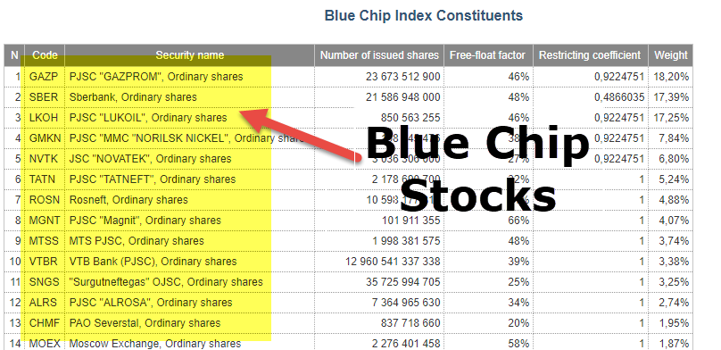 blue chip stocks  list  examples  benefits