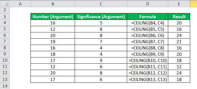 Excel CEILING function Example 1