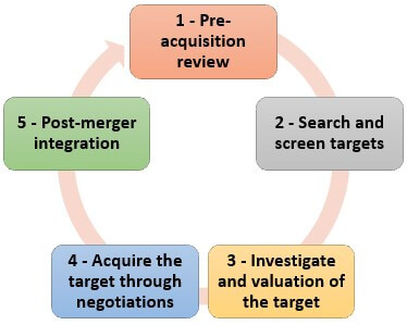 Mergers and Acquisitions Process