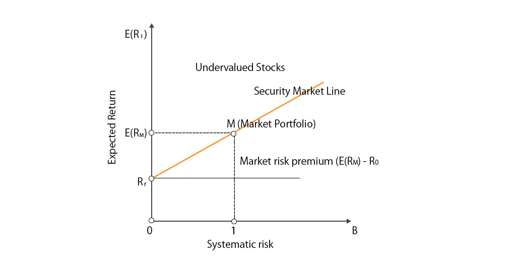 Security Market Line (Examples, Formula) | Guide to SML Equation