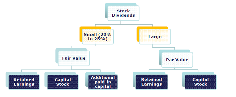 Stock Dividend Accounting
