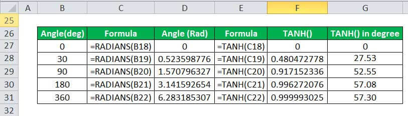 TANH Example 5