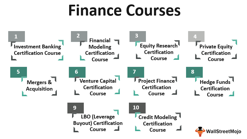 Top 10 Finance Courses