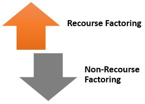 Types of Accounts Receivable Factoring