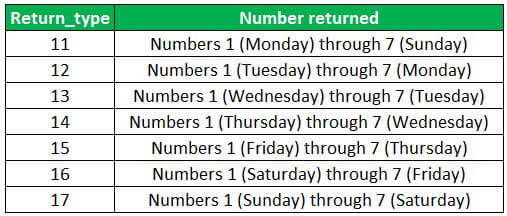 WEEKDAY - return_type ranging from 11 to 17