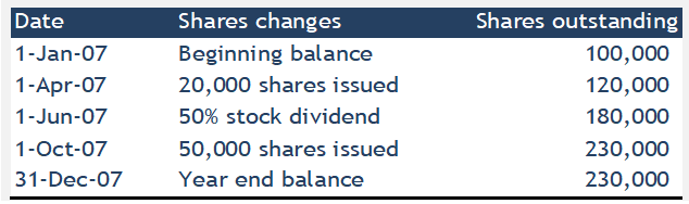 Weighted Average Share Calculation Example #2