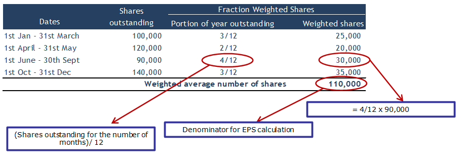 Weighted Average Shares Oustanding Example