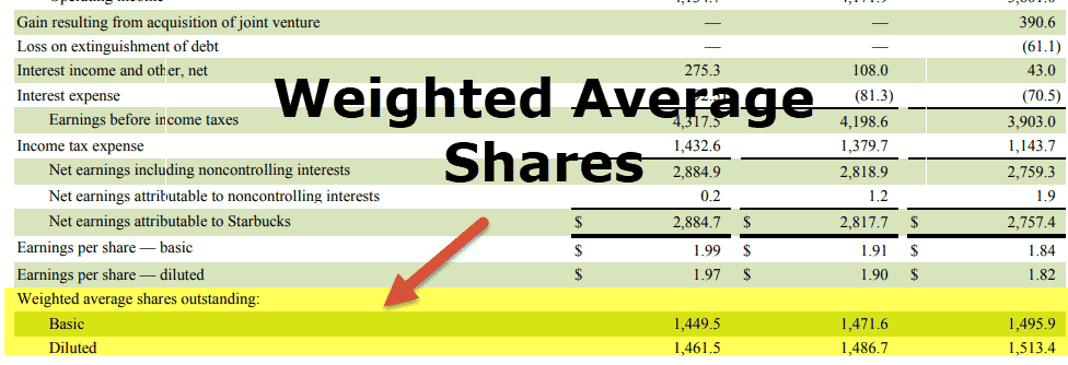Weighted Average Shares Outstanding - Starbucks