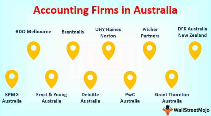 Accounting Firms in Australia