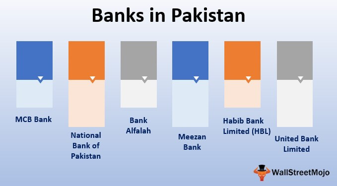 Banks in Pakistan
