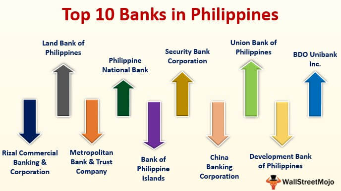 Banks in Philippines