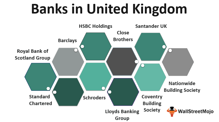 Banks in the United_Kingdom