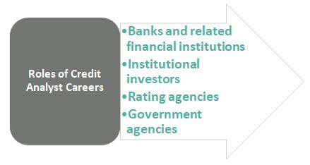 Credit Analyst Careers Roles