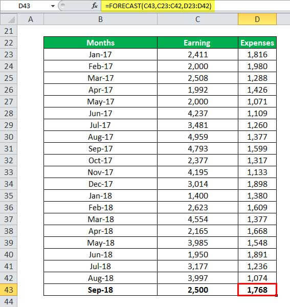 FORECAST in Excel (Example, Formula) | How to use Forecast