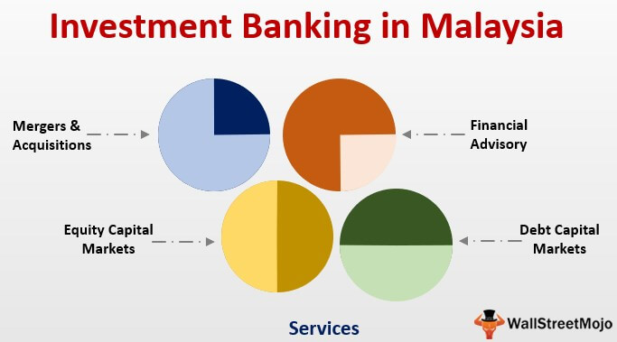 Investment Banking in Malaysia