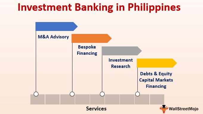 Investment Banking in Philippines