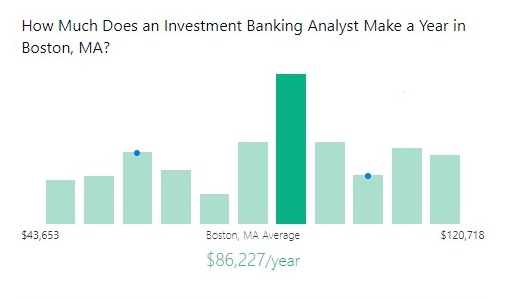 Investment Banks in Boston - Graph