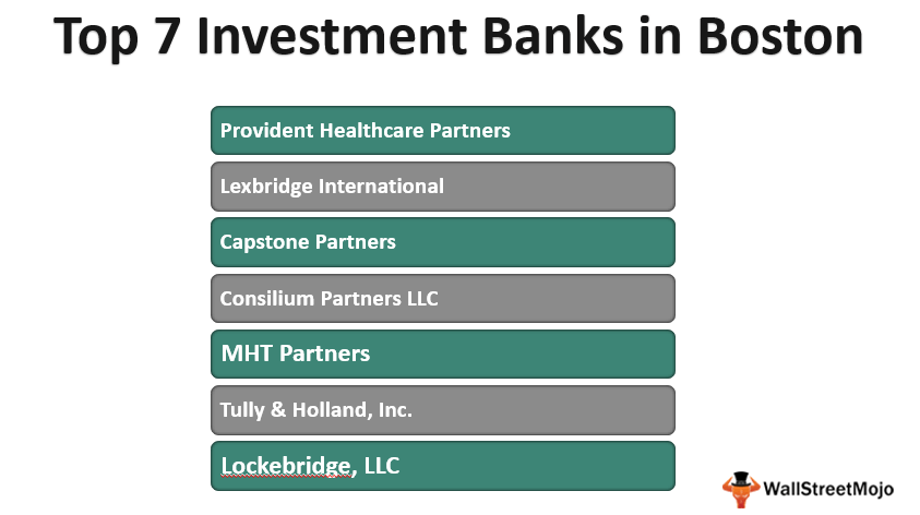 Investment Banks in Boston