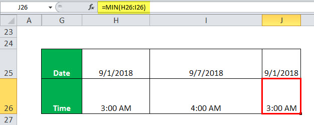 MIN in Excel (formula, example) | How to Use Minimum Function in Excel?