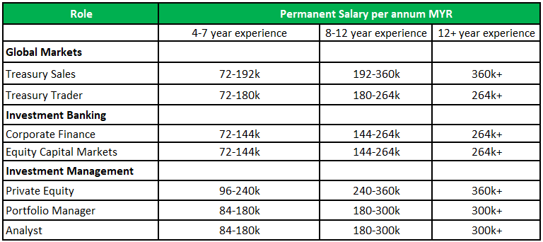 Salary of investment bank in malaysia