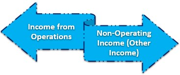 Types of Interest Income