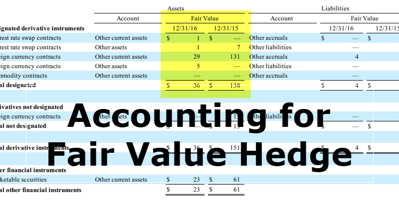 Accounting for Fair Value Hedge