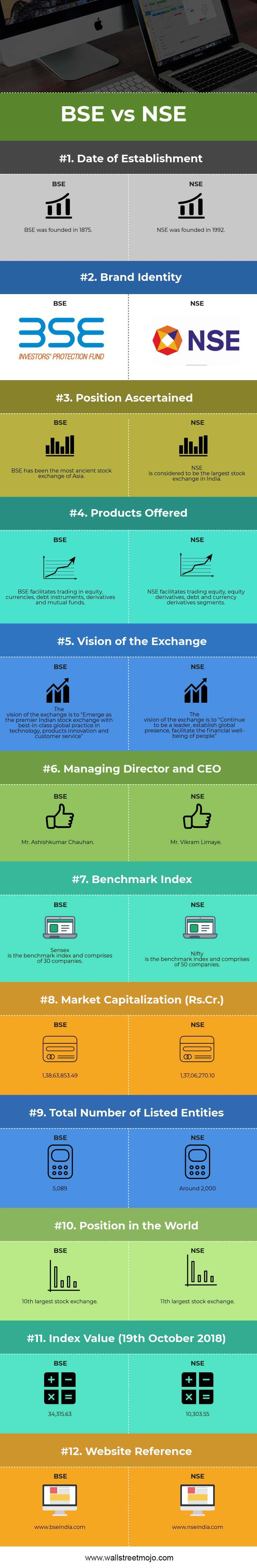 BSE-vs-NSE