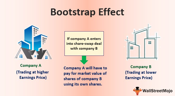 Bootstrap Effect