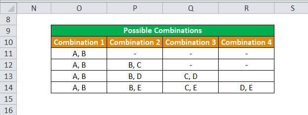 COMBIN in Excel (Formula, Examples) | How to use Combination