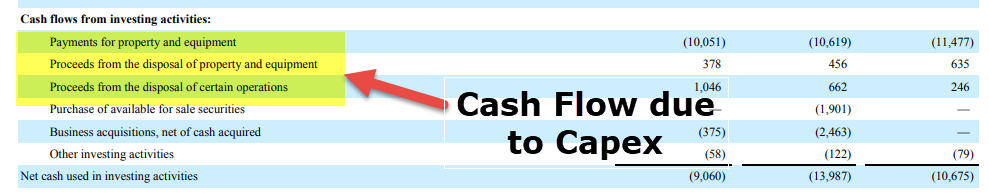 Capex - Cash Flow Statement