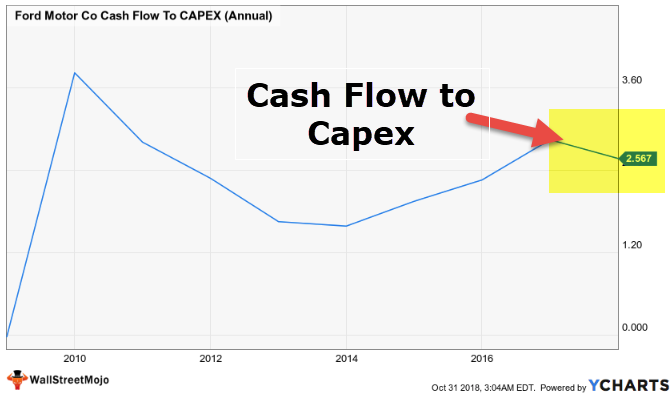 Cash Flow to Capex