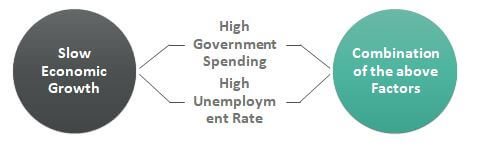 Causes of Budget-Deficit