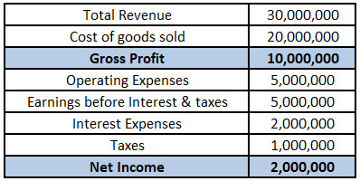 Contribution Margin vs Gross Margin - Income statement