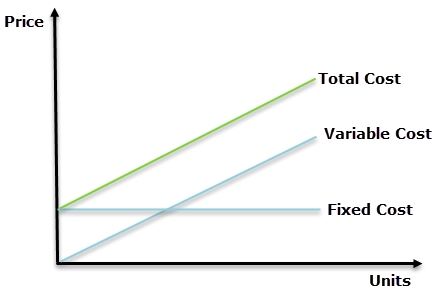 Fixed Cost vs Variable Cost - graph