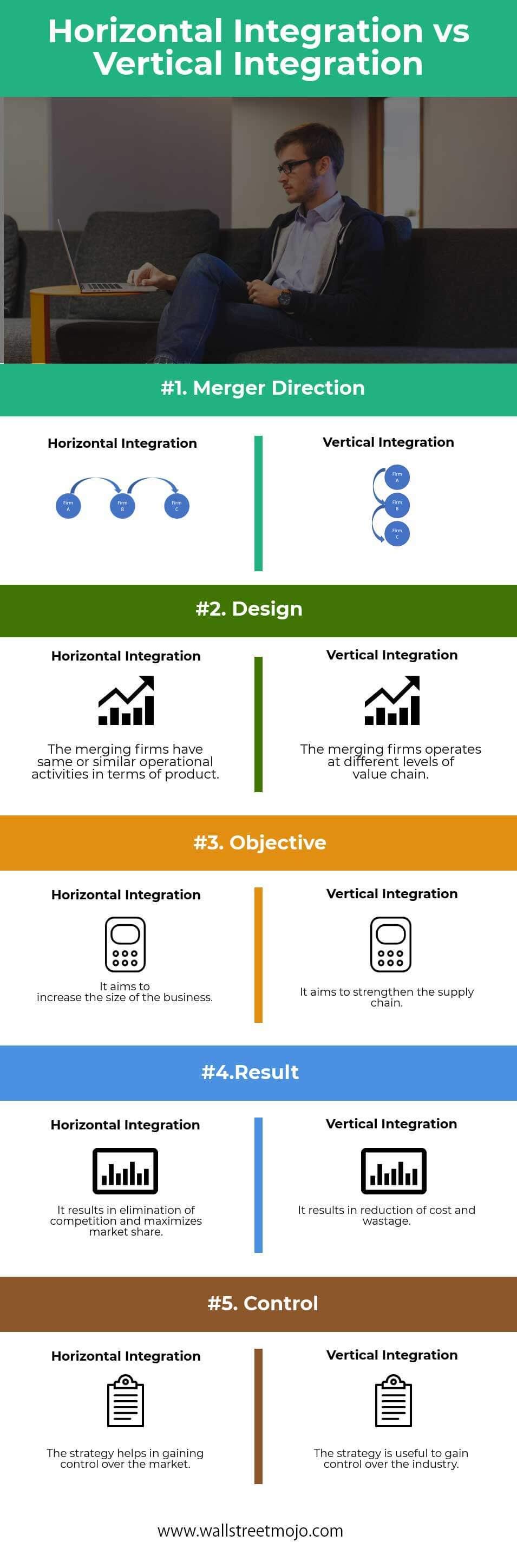 Horizontal-Integration-vs-Vertical-Integration
