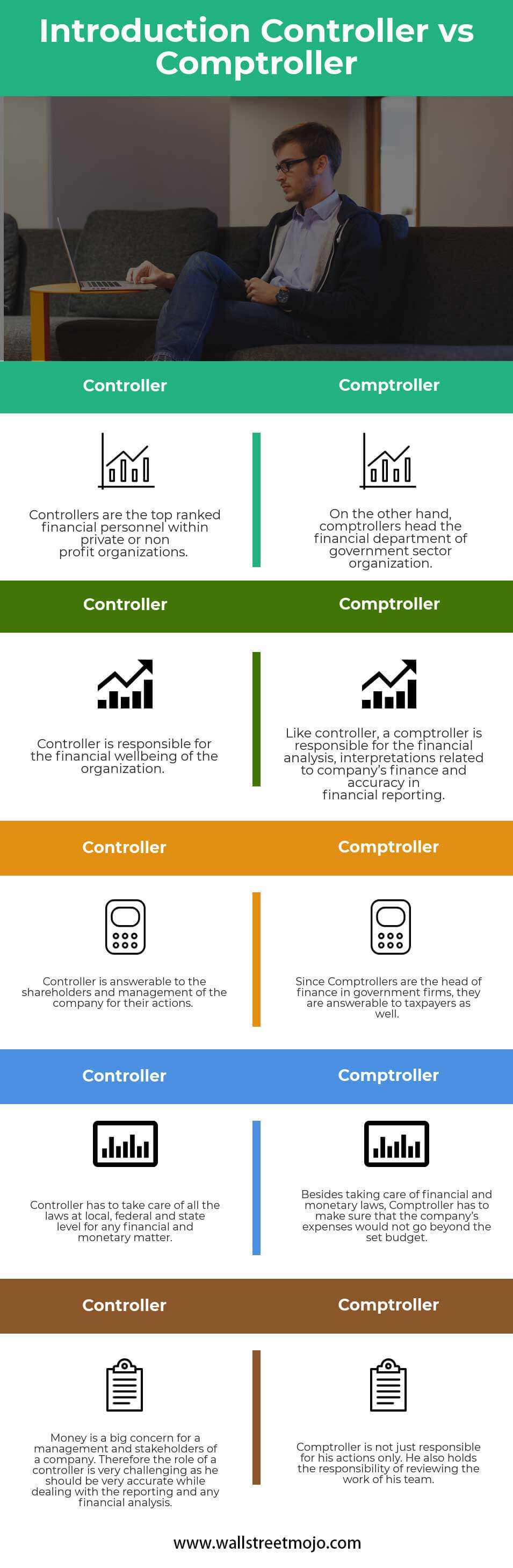 Introduction-Controller-vs-Comptroller