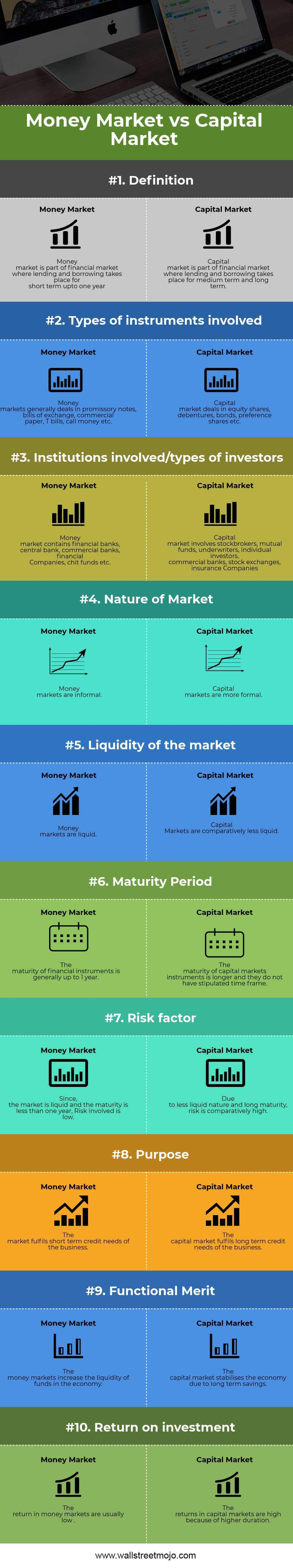 Money-Market-vs-Capital-Market
