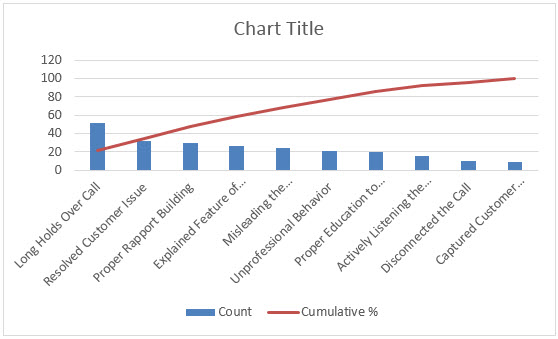 Pareto Chart In Excel Uses Examples How To Create Pareto Chart