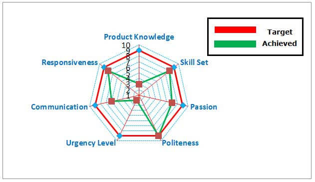 Radar Chart (Uses, Examples ) | How to Create Spider Chart in Excel?